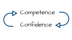 competenties zelfvertrouwen loop Zakelijk Zelfvertrouwen Jikkie Has